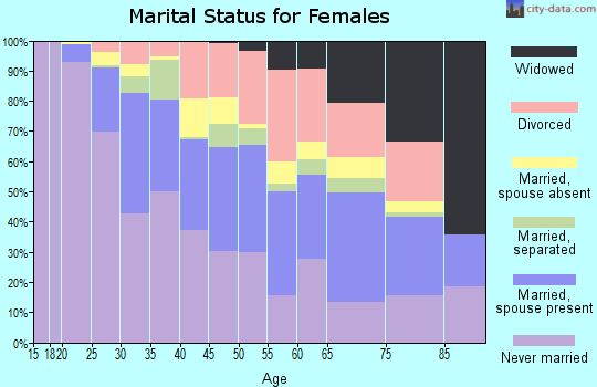 Zip code 02125 marital status for females
