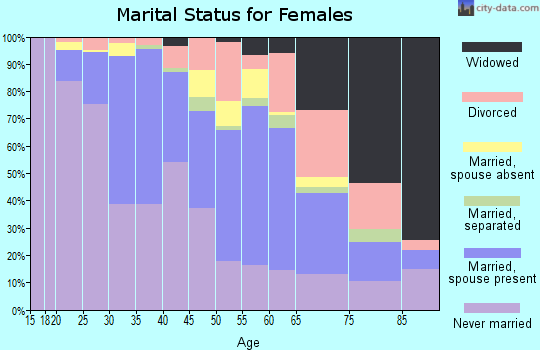 Zip code 02129 marital status for females
