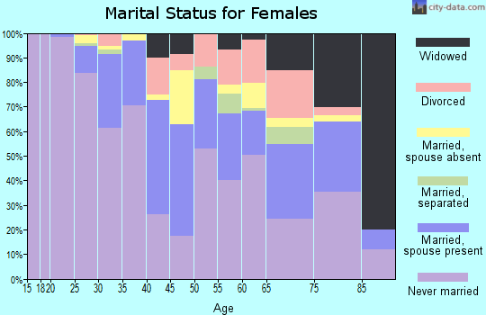Zip code 02134 marital status for females