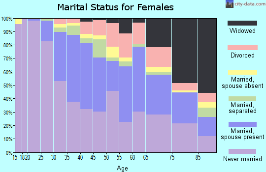 Zip code 02135 marital status for females