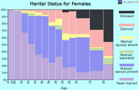Zip code 02138 marital status for females