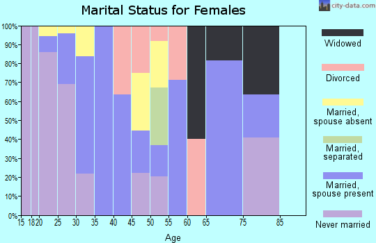 Zip code 02142 marital status for females