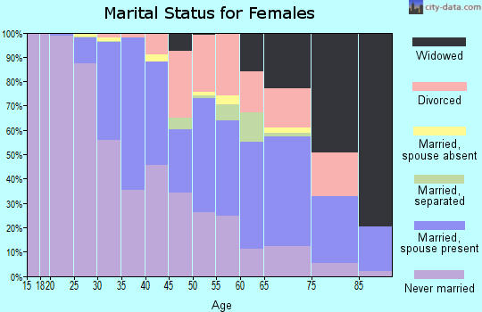 Zip code 02144 marital status for females