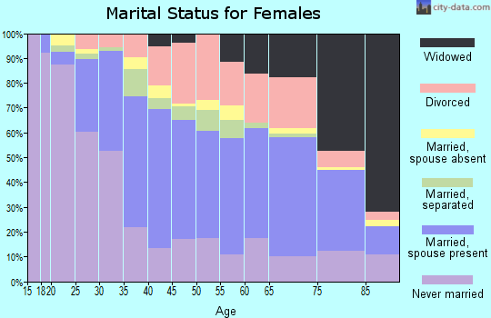 Zip code 02149 marital status for females