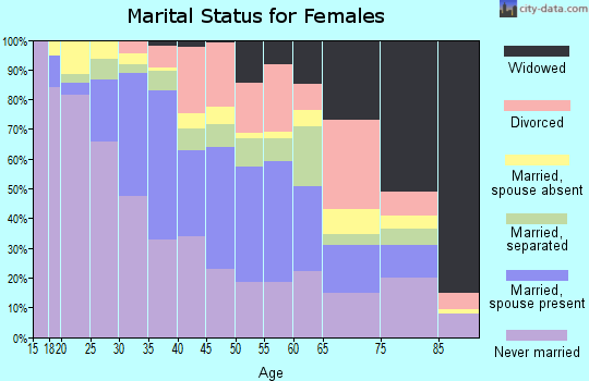 Zip code 02150 marital status for females