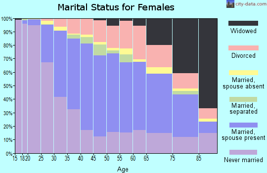 Zip code 02155 marital status for females