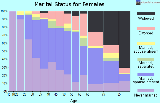 Zip code 02169 marital status for females