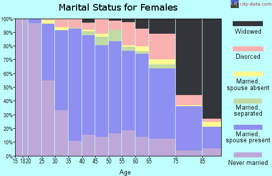 Zip code 02176 marital status for females