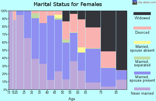 Zip code 02188 marital status for females