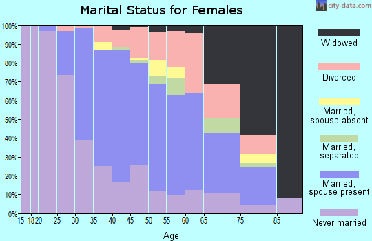 Zip code 02190 marital status for females