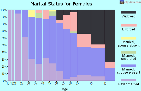 Zip code 02191 marital status for females