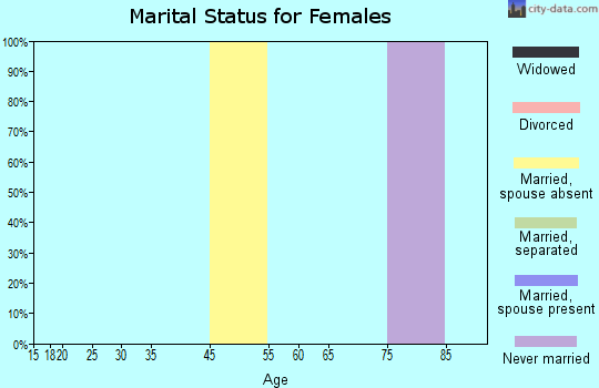 Zip code 02222 marital status for females