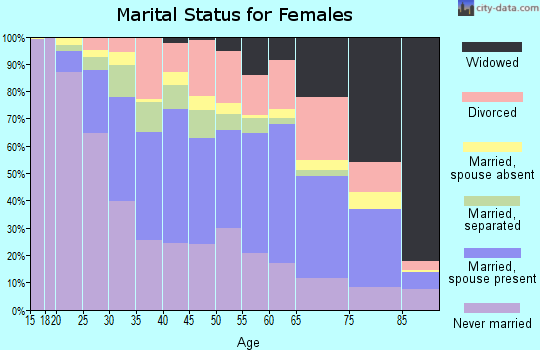 Zip code 02301 marital status for females