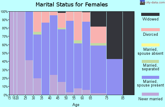 Zip code 02341 marital status for females