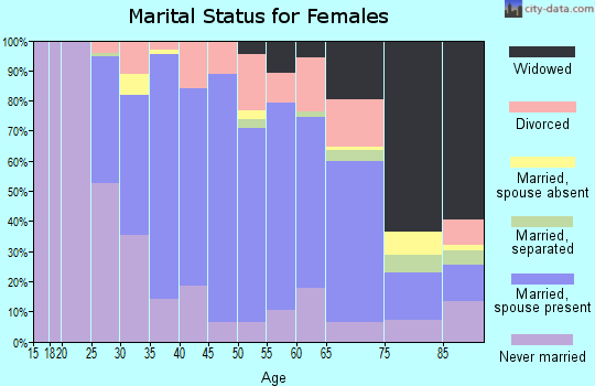 Zip code 02351 marital status for females