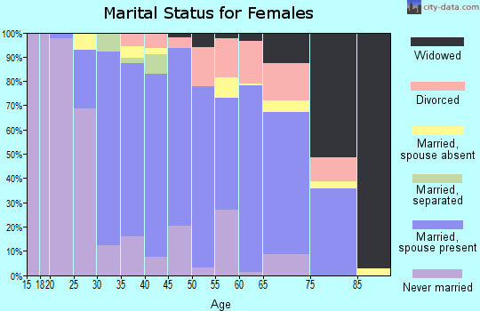 Zip code 02364 marital status for females