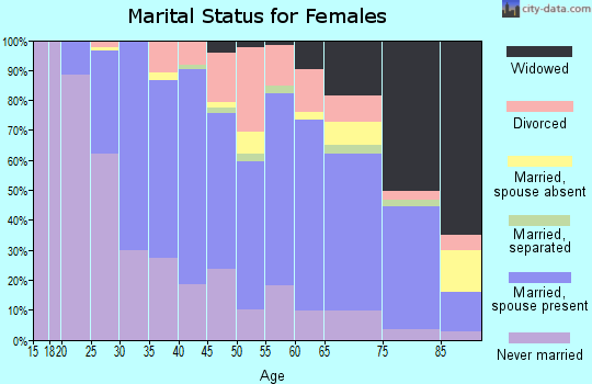 Zip code 02451 marital status for females