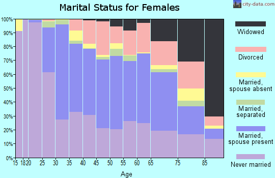 Zip code 02453 marital status for females