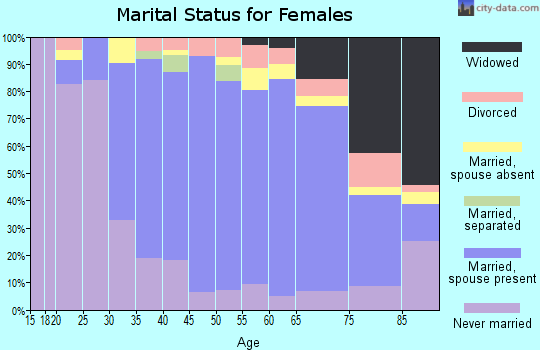 Zip code 02465 marital status for females