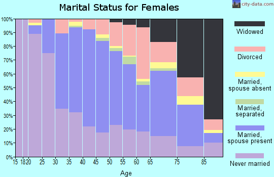 Zip code 02472 marital status for females
