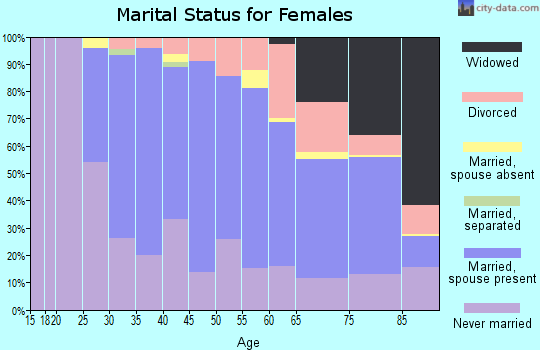 Zip code 02476 marital status for females