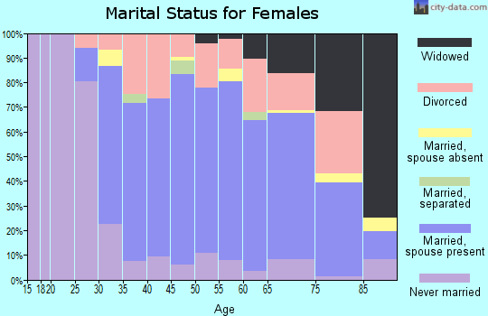 Zip code 02563 marital status for females