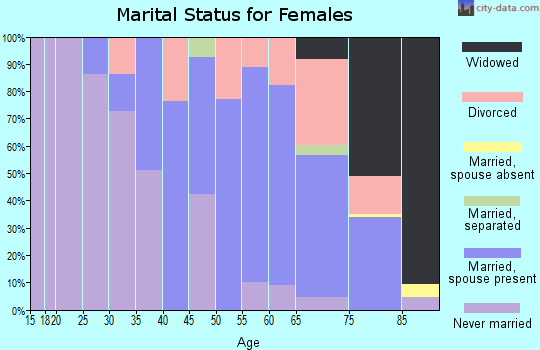 Zip code 02568 marital status for females