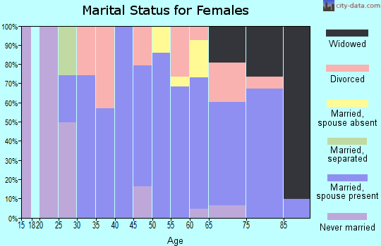 Zip code 02638 marital status for females