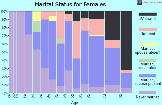 Zip code 02664 marital status for females