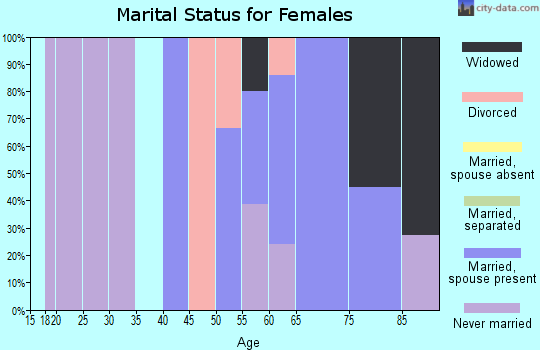 Zip code 02671 marital status for females