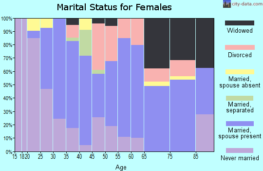 Zip code 02673 marital status for females