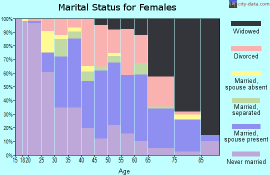 Zip code 02724 marital status for females