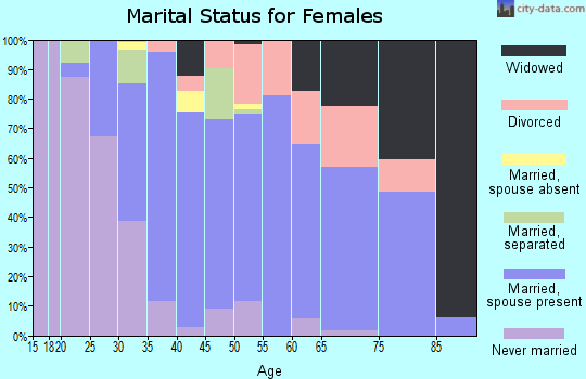 Zip code 02743 marital status for females