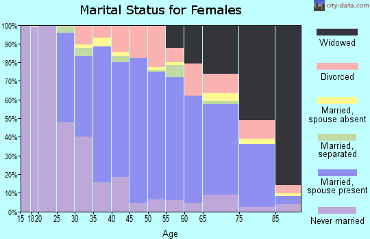 Zip code 02766 marital status for females