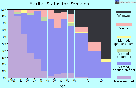 Zip code 02790 marital status for females