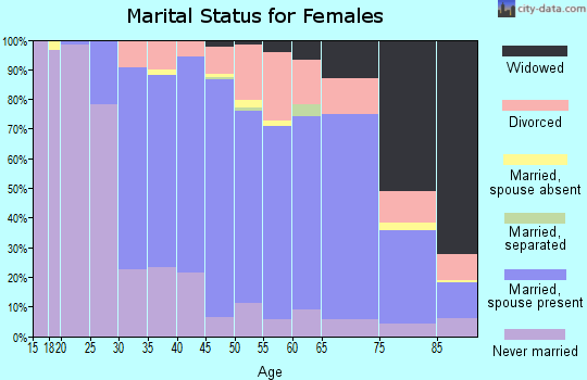 Zip code 02818 marital status for females