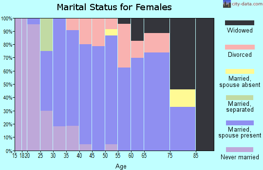 Zip code 02822 marital status for females