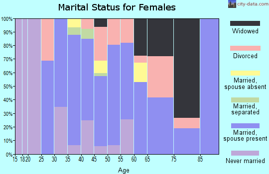 Zip code 02832 marital status for females