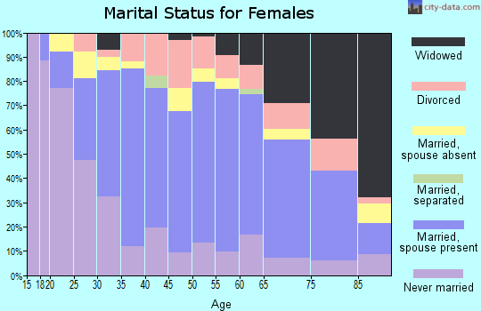 Zip code 02842 marital status for females
