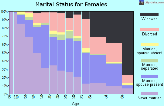 Zip code 02860 marital status for females