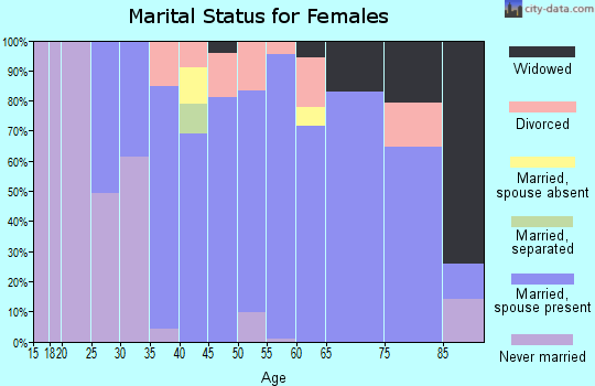 Zip code 02874 marital status for females