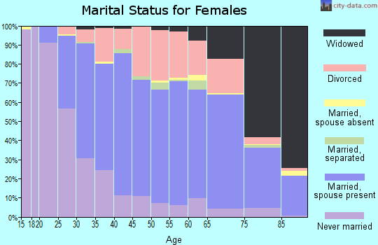 Zip code 02889 marital status for females
