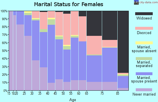 Zip code 02893 marital status for females
