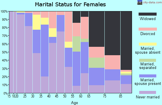 Zip code 02903 marital status for females