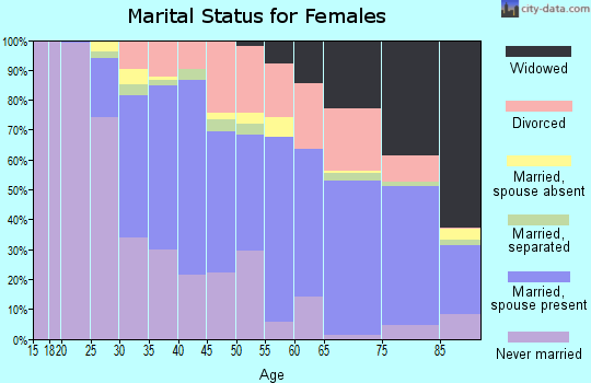 Zip code 02906 marital status for females