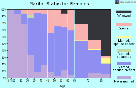 Zip code 02917 marital status for females