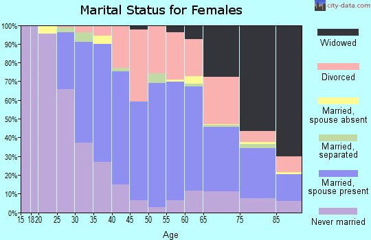 Zip code 02919 marital status for females