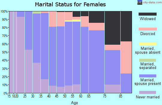 Zip code 03031 marital status for females