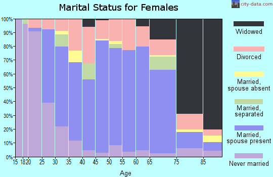 Zip code 03045 marital status for females