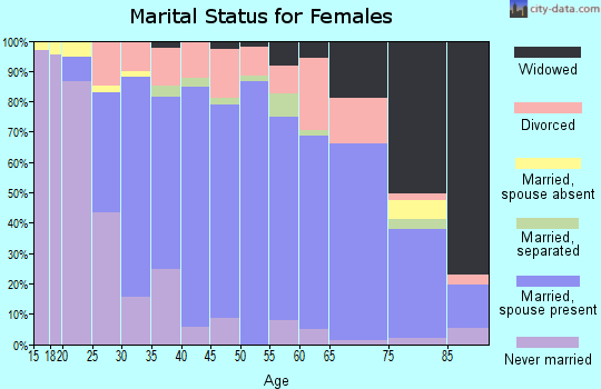 Zip code 03051 marital status for females